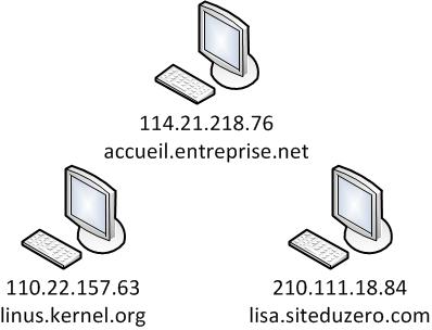 Ordinateurs, IP et noms d'hôte