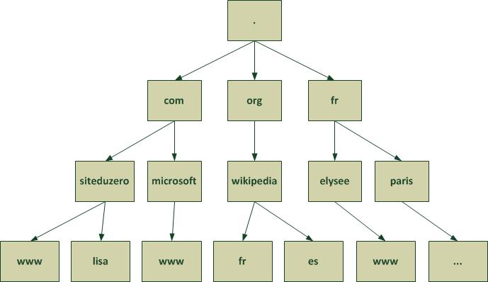 Gerer Son Nom De Domaine Openclassrooms