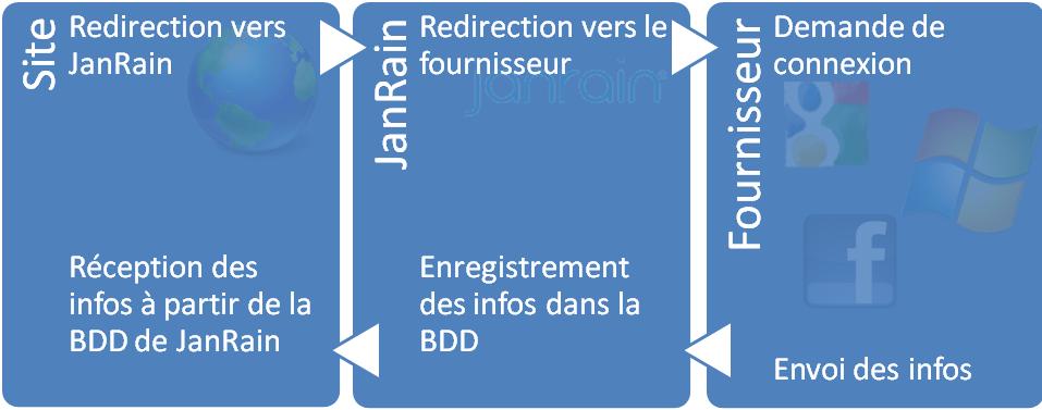 Schéma de fonctionnement de JanRain