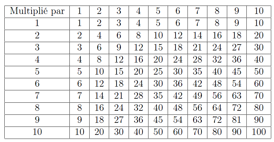 Les tableaux r digez des documents de qualit avec latex - Les table de multiplication de 1 a 10 ...