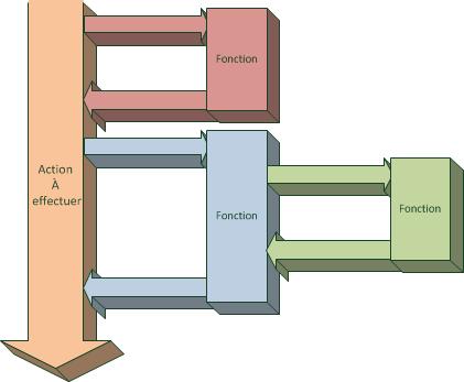 Schéma de la programmation procédurale