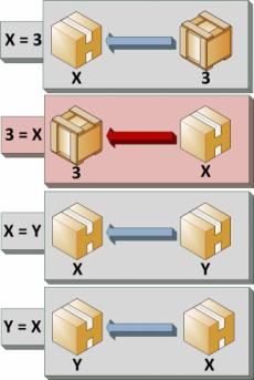 Affectations de valeurs à des variables