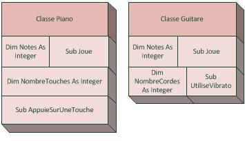 Une classe Piano et une classe Guitare