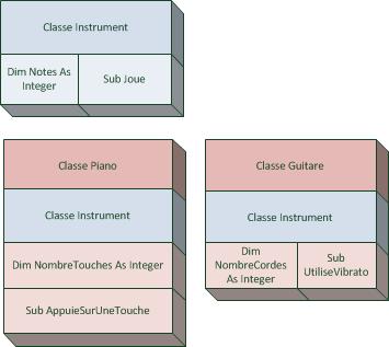 La classe Instrument est incluse dans les autrs classes