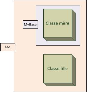 Choisissez bien entre Me et MyBase
