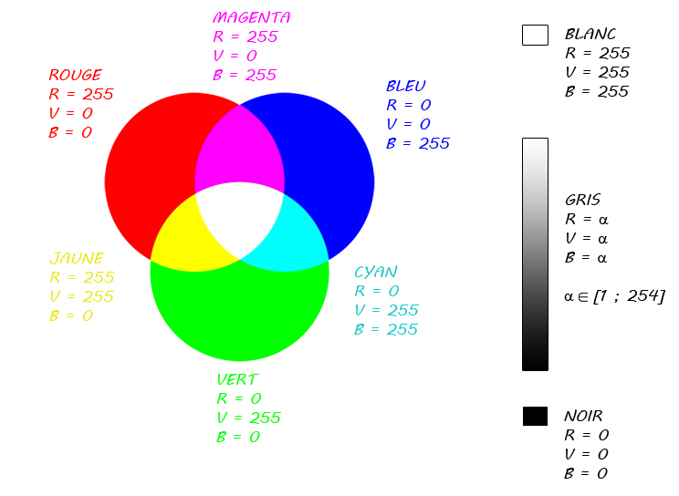 L 39 imagerie num rique pour les z ros ma trisez la 2d avec - Melange de couleur pour obtenir du beige ...