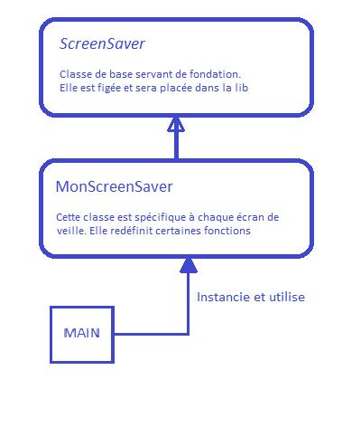 Structure d'un écran de veille