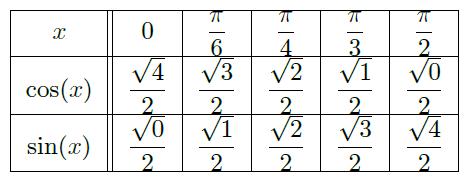 table hauteur cellule