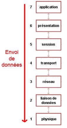 Envoi dans le modèle OSI