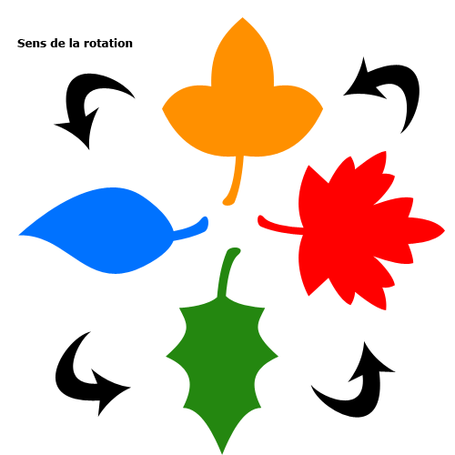 Rotation - Exemple illustré