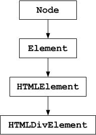 En Javascript, un objet peut appartenir à plusieurs groupes