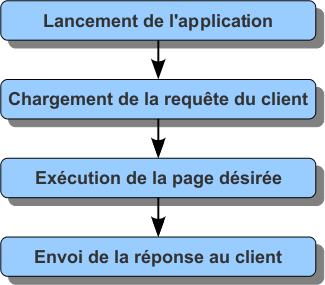 Schéma simplifié du déroulement d'une application