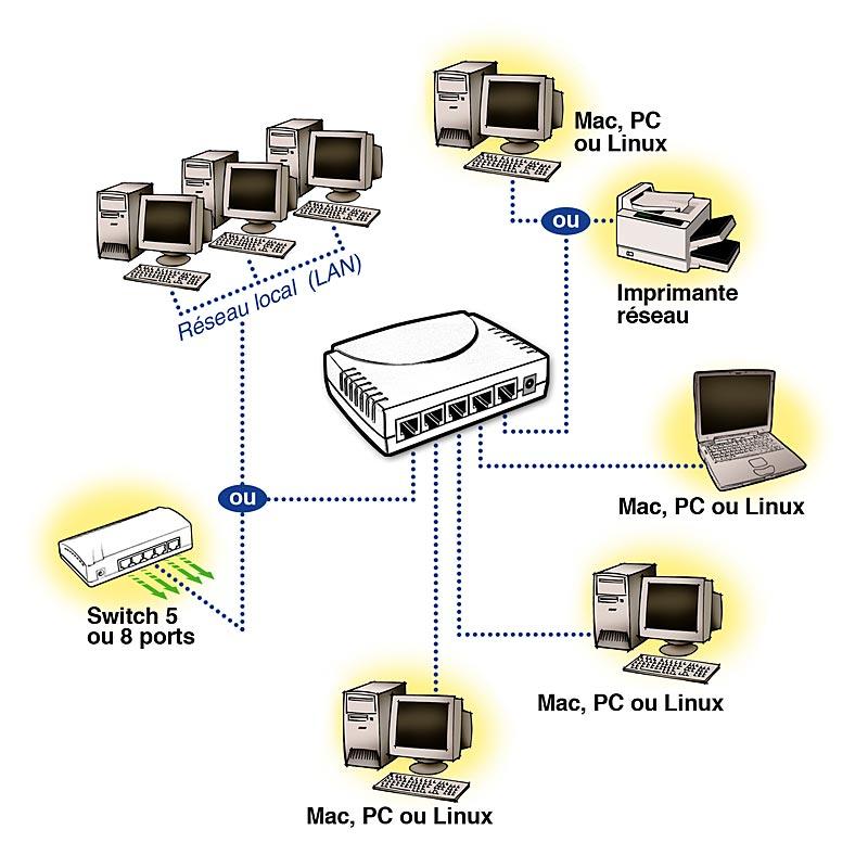 Connexion sur un switch