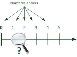 Qu'y a-t-il entre les nombres entiers ?