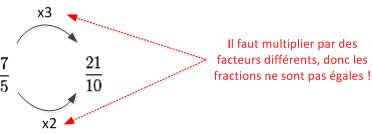 Fractions différentes