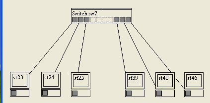 VLAN sur switch