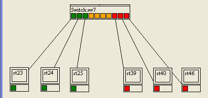 VLAN sur switch2