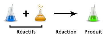 Vocabulaire de base d'une réaction chimique