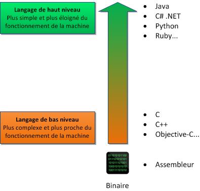 Les niveaux des langages