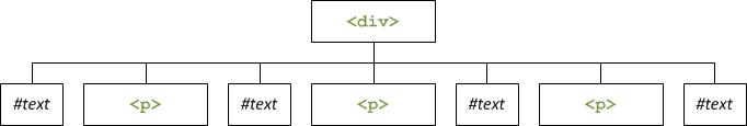 Schéma de notre premier code
