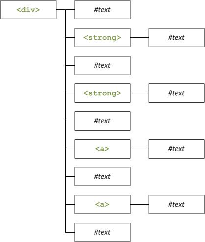 Le schéma du DOM du premier exercice