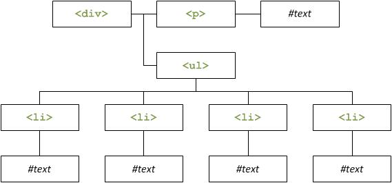 Le schéma du DOM du deuxième exercice