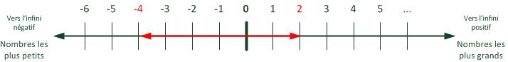 Distance entre deux nombres