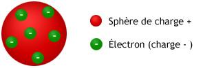 Modèle atomique de Thomson