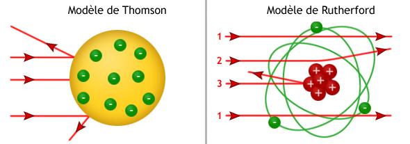 Confrontation des modèles de Rutherford et de Thomson
