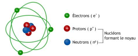 Modèle atomique de Rutherford - Chadwick