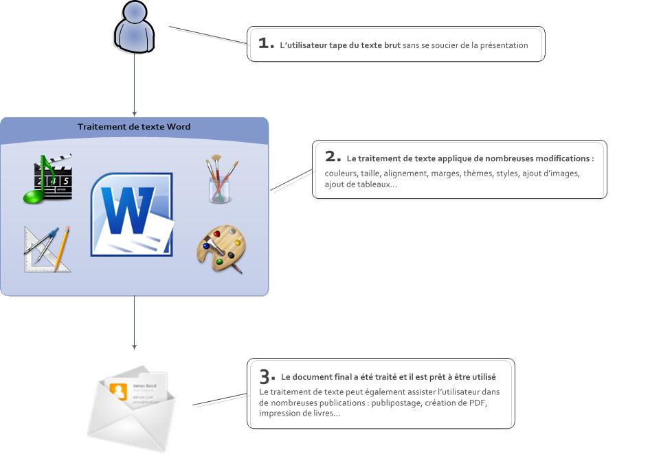word   le logiciel de traitement de texte - traitez des textes avec word