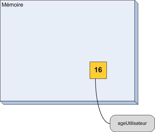 Schéma de l'état de la mémoire après la déclaration d'une variable