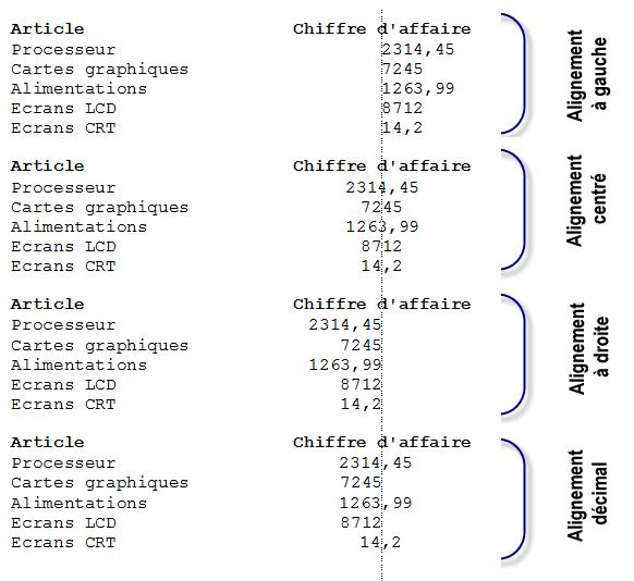 Plusieurs types de tabulations peuvent être utilisés