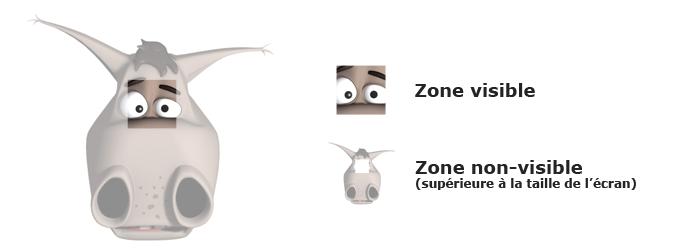Schéma Zoom - Parties visibles/non-visibles