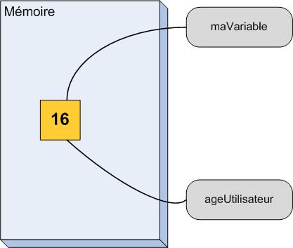 Une variable et une référence sur cette variable