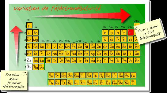 electronegativite