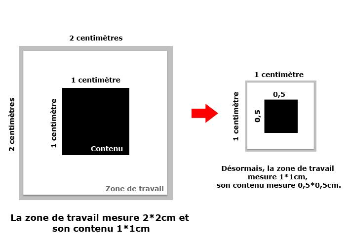 Taille de l'image - Exemple comparatif des dimensions