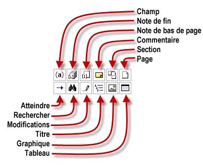 Les icônes accessibles via Sélectionner l'objet parcouru