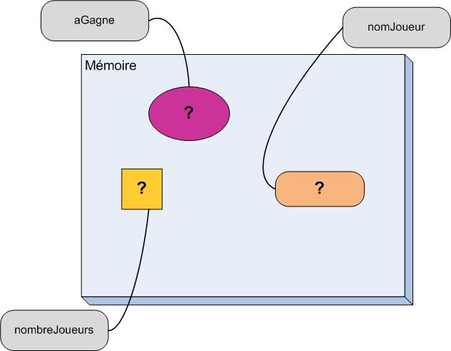La mémoire après avoir alloué 3 variables sans les initialiser