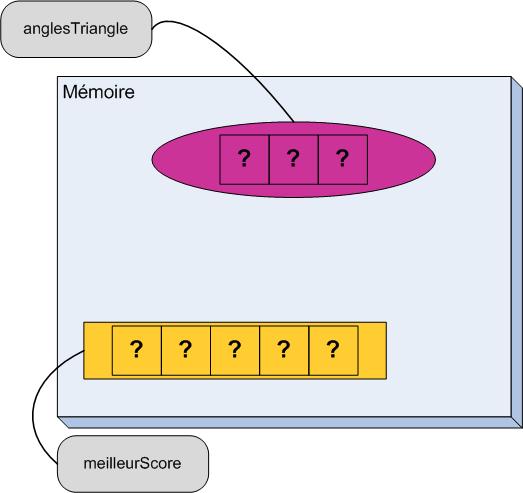 Manipulez Les Tableaux Programmez Avec Le Langage C Openclassrooms