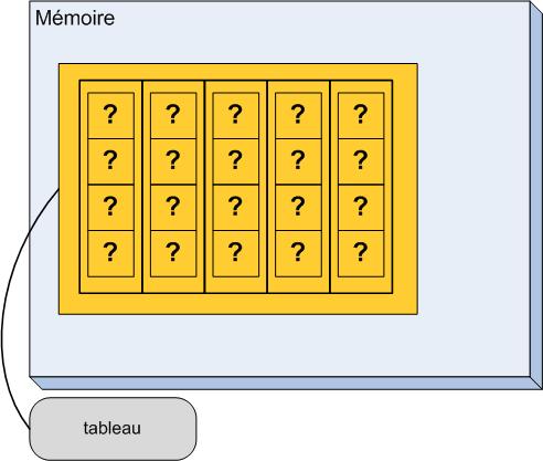 Un tableau bi-dimensionnel dans la mémoire de l'ordinateur