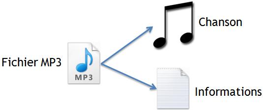 Tags MP3