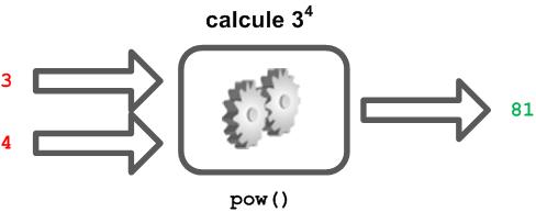Schéma de la fonction pow()