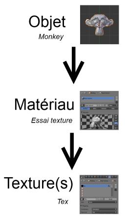 La hiérarchie entre un objet, un matériau et une texture