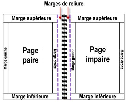 Les marges de reliure sont utiles pour les documents qui doivent être reliés