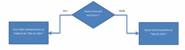 Un exemple de diagramme