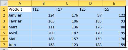 Insérez ces données dans la feuille de calcul