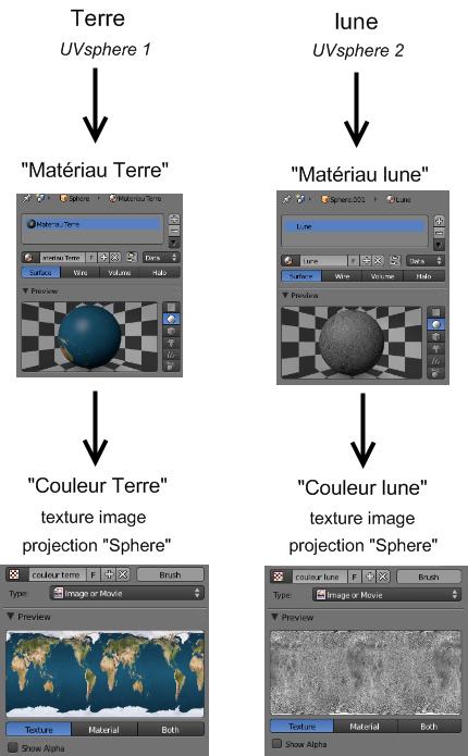 Les matériaux et textures des UV Sphere