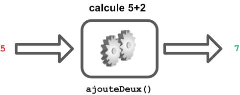 La fonction reçoit un nombre en entrée et produit un autre nombre en sortie