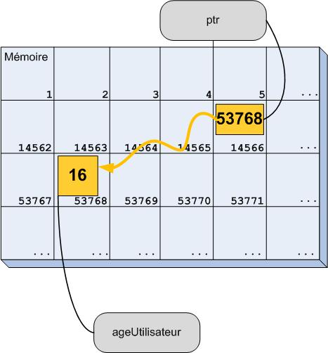Declarez Les Pointeurs Programmez Avec Le Langage C Openclassrooms